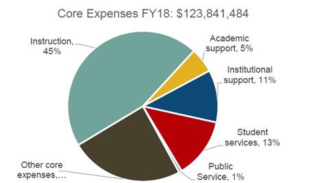 FRCC Expenses Chart: Instruction 44%, Other 28%, Student Services 12%, Institutional Support 10%, Academic Suppot 5%, Public Service 1%