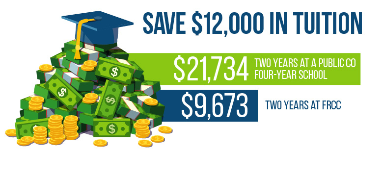 Save $12,000 in tuition by going to FRCC for 2 years.