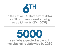 Data point 1: 6th in the nation— Colorado's rank for addition of new manufacturing establishments (2011–2015)-- Data point 2: 5000 new jobs expected in overall manufacturing statewide by 2026