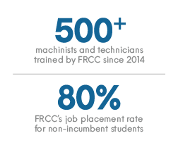 500 machinists and technicians trained by FRCC since 2014. 80% of FRCC's job placement rate for non-incumbent students.