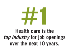 #1 Health care is the top industry for job openings over the next 10 years.