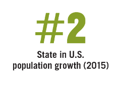 #2 State in U.S. population growth (2015)