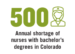 500 Annual shortage of nurses with bachelor's degrees in Colorado