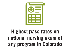 Highest pass rates on national nursing exam of any program in Colorado