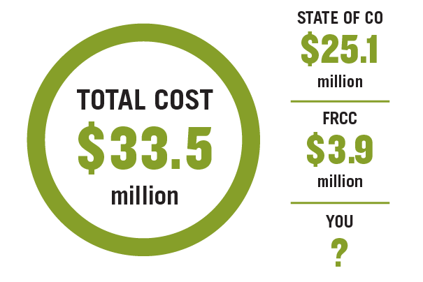Total Cost $33.5 million| State of Colorado $25.1 million| FRCC $3.9 million| You ?