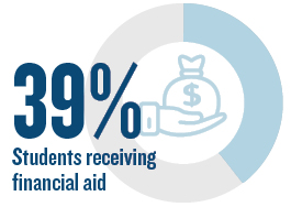 78% students qualify for financial aid