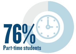 76% part-time students