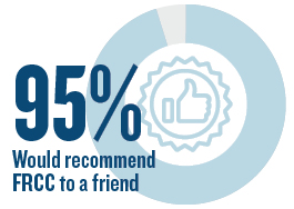 92% would recommend FRCC to a friend