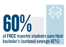 60% of FRCC transfer students earn their bachelor's (national average 42%)