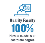 Quality Faculty-100% have a masters or doctorate degree